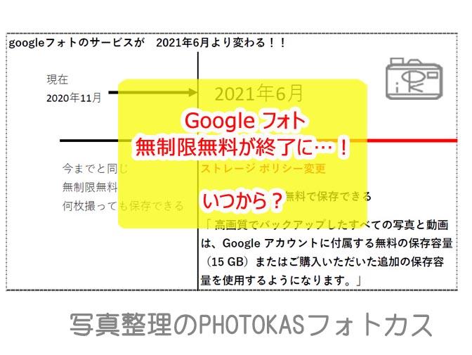 Google フォトに容量無制限無料が終了に!いつから?15ギガまでGoogle ドライブや Gmail と同じ扱いに3_北海道千歳情報掲載写真整理アドバイザーPHOTOKASフォトカスたより