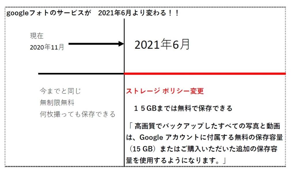 Google フォトに容量無制限無料が終了に!いつから?15ギガまでGoogle ドライブや Gmail と同じ扱いに_北海道千歳情報掲載写真整理アドバイザーPHOTOKASフォトカスたより.